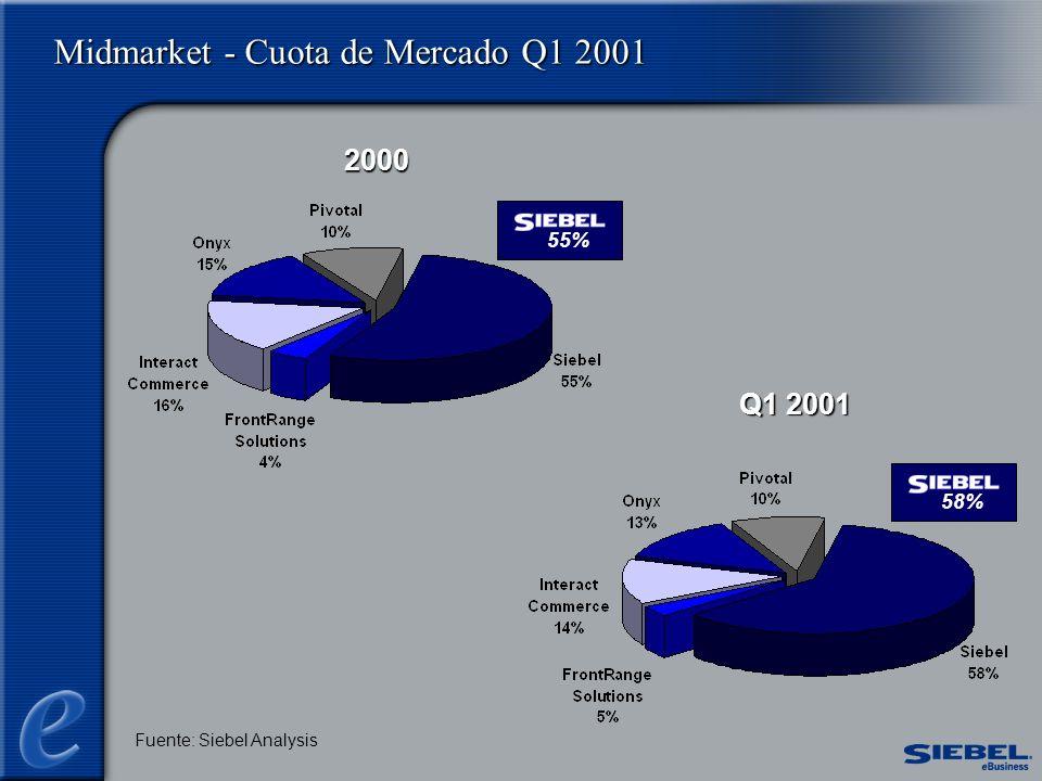 Midmarket - Cuota de Mercado Q1 2001