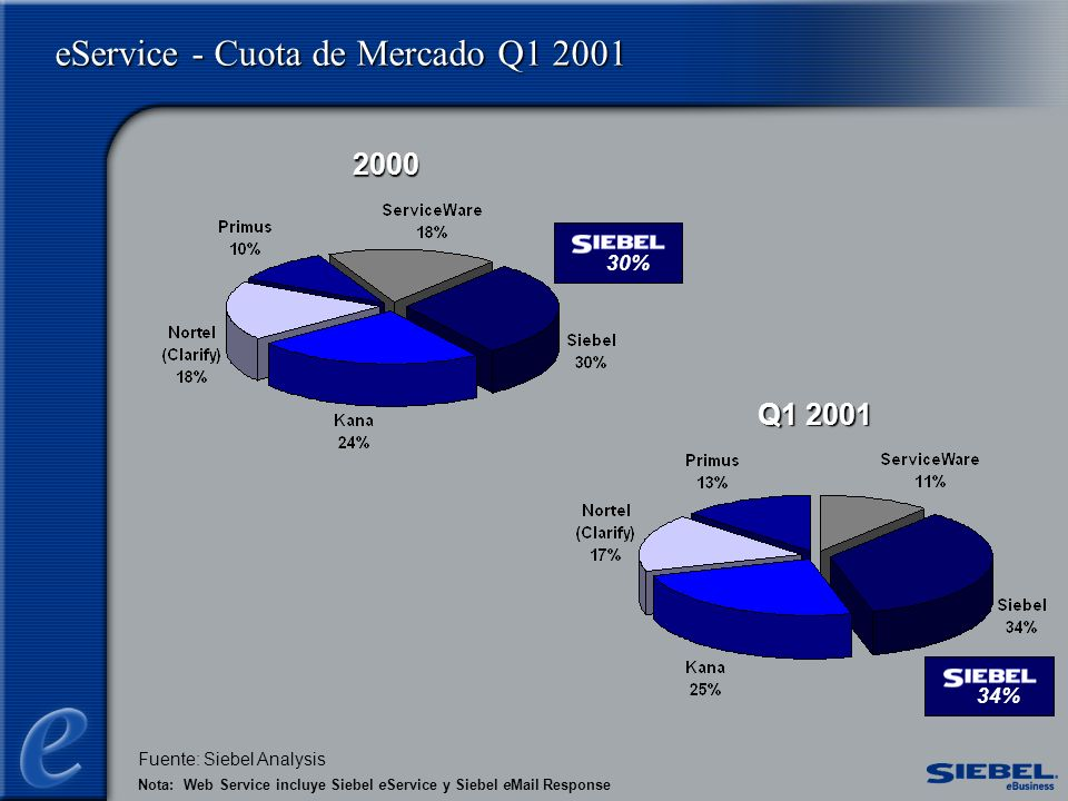 eService - Cuota de Mercado Q1 2001