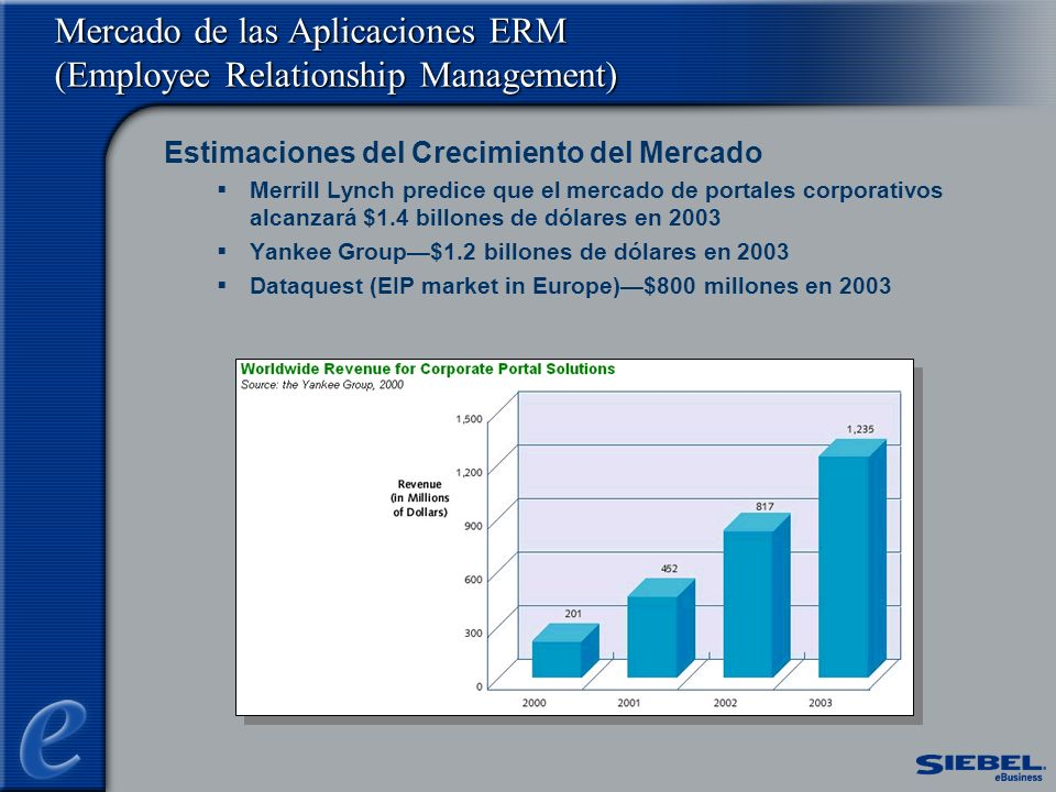 Mercado de las Aplicaciones ERM (Employee Relationship Management)