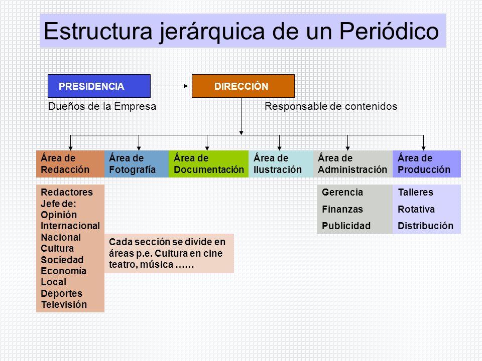Estructura jerárquica de un Periódico