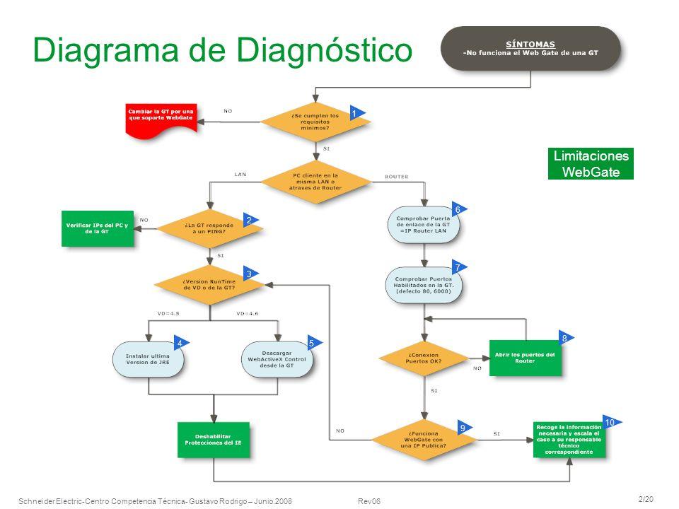 Diagrama de Diagnóstico