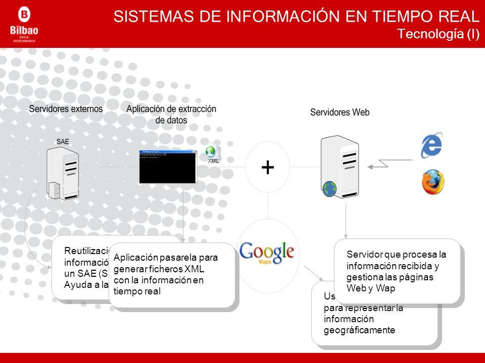 SISTEMAS DE INFORMACIÓN EN TIEMPO REAL Tecnología (I)