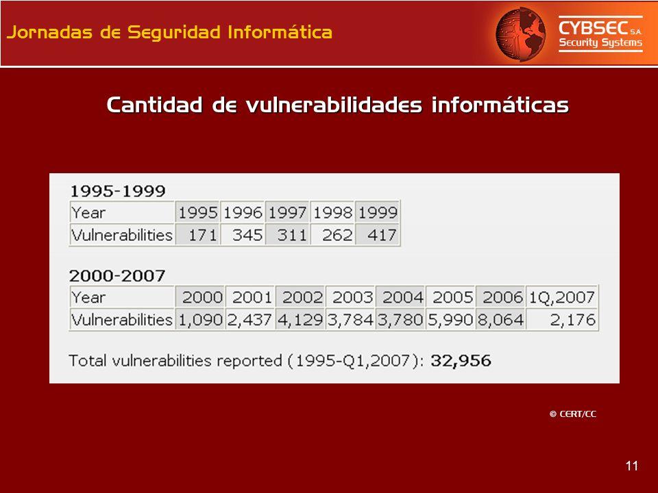 Cantidad de vulnerabilidades informáticas