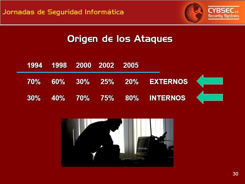 Origen de los Ataques 1994 1998 2000 2002 2005.
