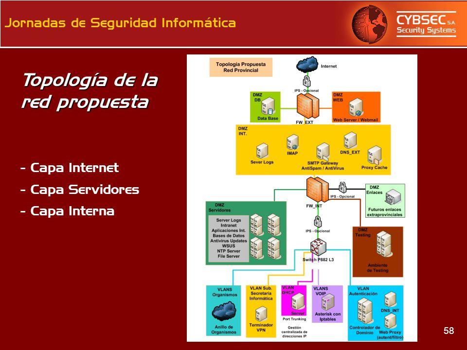 Topología de la red propuesta