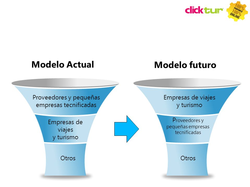 Modelo Actual Modelo futuro