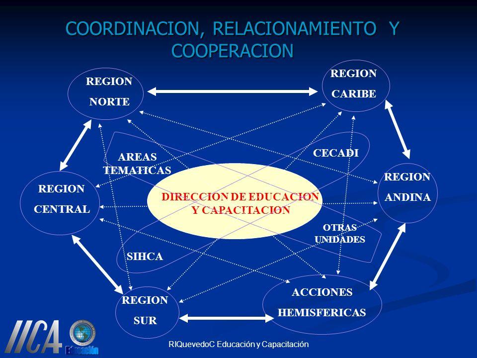 COORDINACION, RELACIONAMIENTO Y COOPERACION
