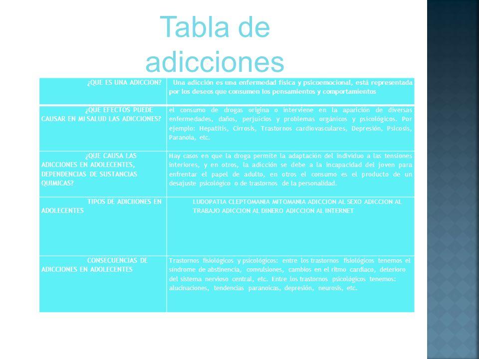 Tabla de adicciones ¿QUE ES UNA ADICCION