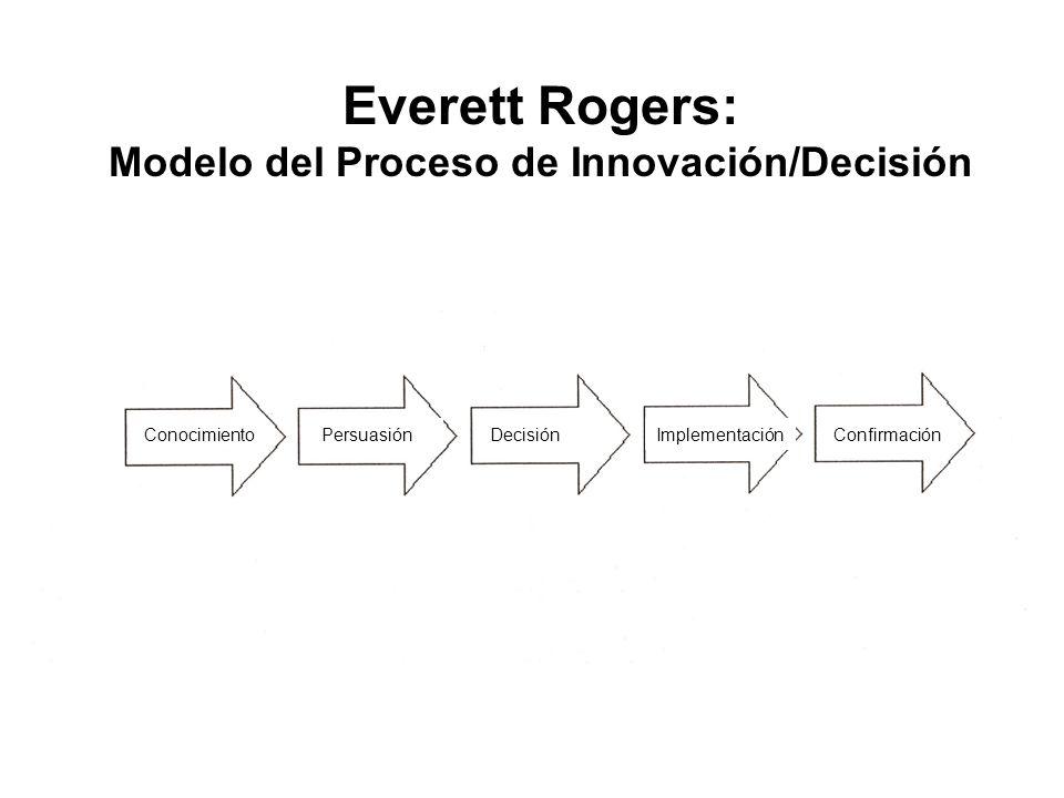 Everett Rogers: Modelo del Proceso de Innovación/Decisión