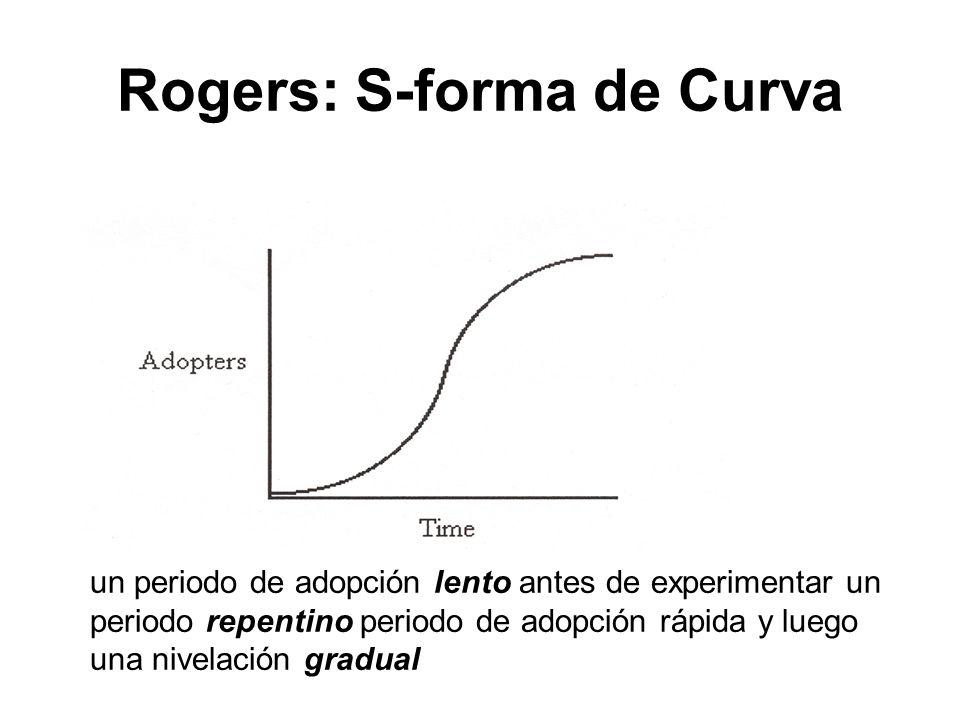 Rogers: S-forma de Curva