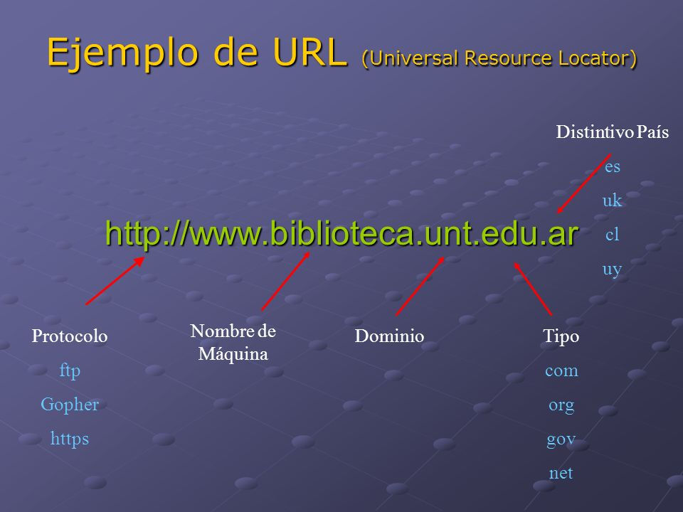 Ejemplo de URL (Universal Resource Locator)