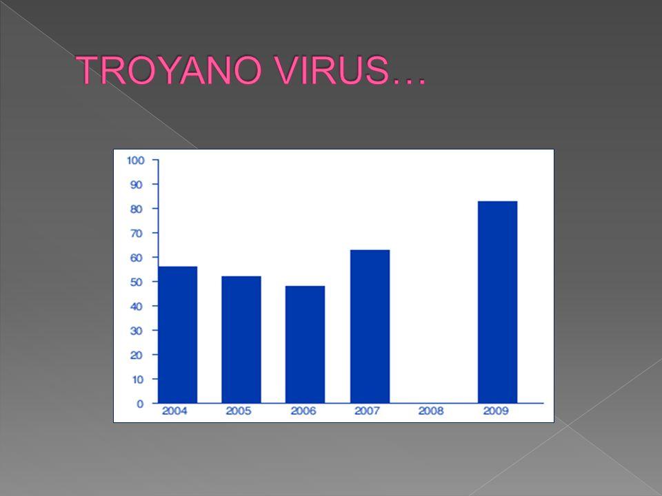 TROYANO VIRUS…