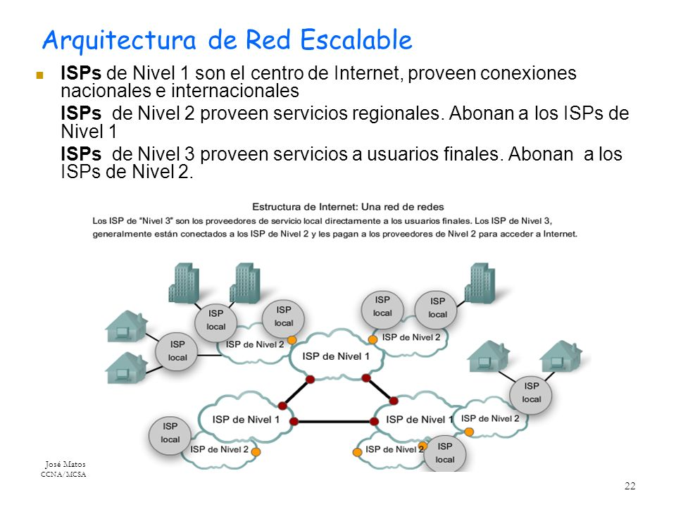 Arquitectura de Red Escalable