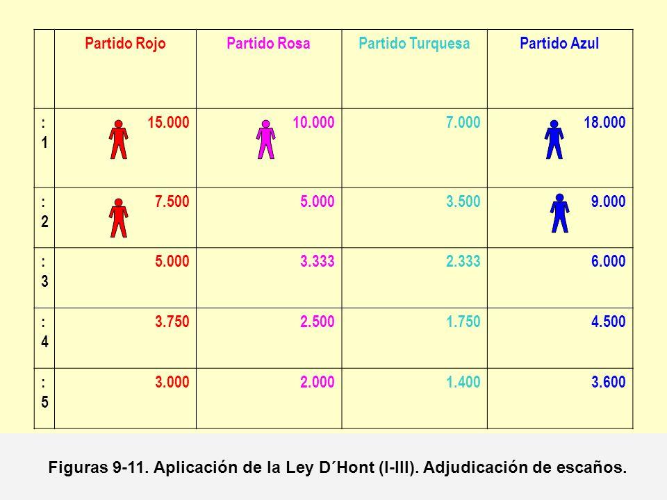 Partido Rojo Partido Rosa. Partido Turquesa. Partido Azul. :1. 15.000. 10.000. 7.000. 18.000.