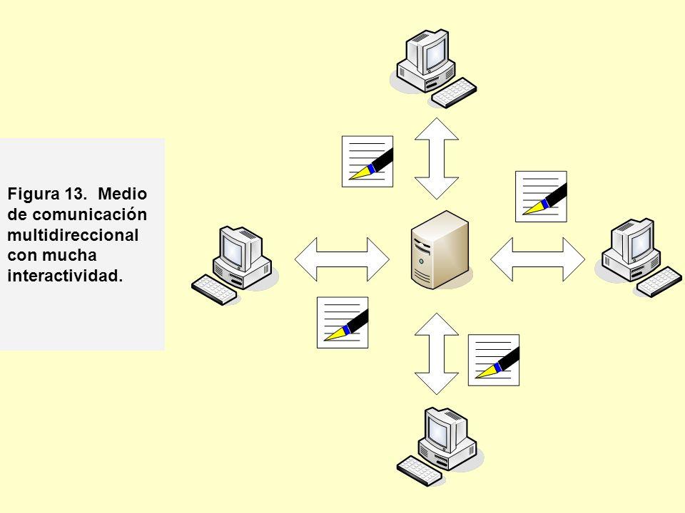 Figura 13. Medio de comunicación multidireccional con mucha interactividad.