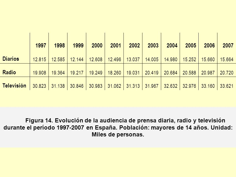 1997 1998. 1999. 2000. 2001. 2002. 2003. 2004. 2005. 2006. 2007. Diarios. 12.815. 12.585.