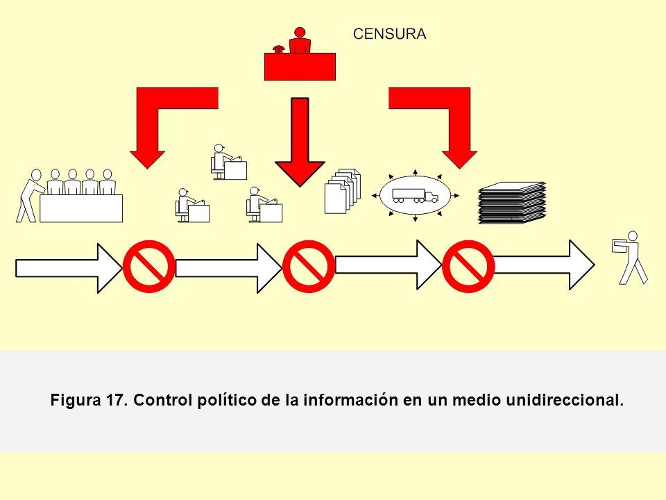 Figura 17. Control político de la información en un medio unidireccional.