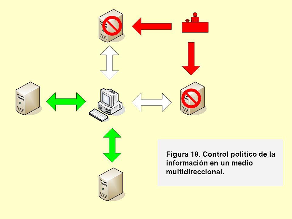 Figura 18. Control político de la información en un medio multidireccional.
