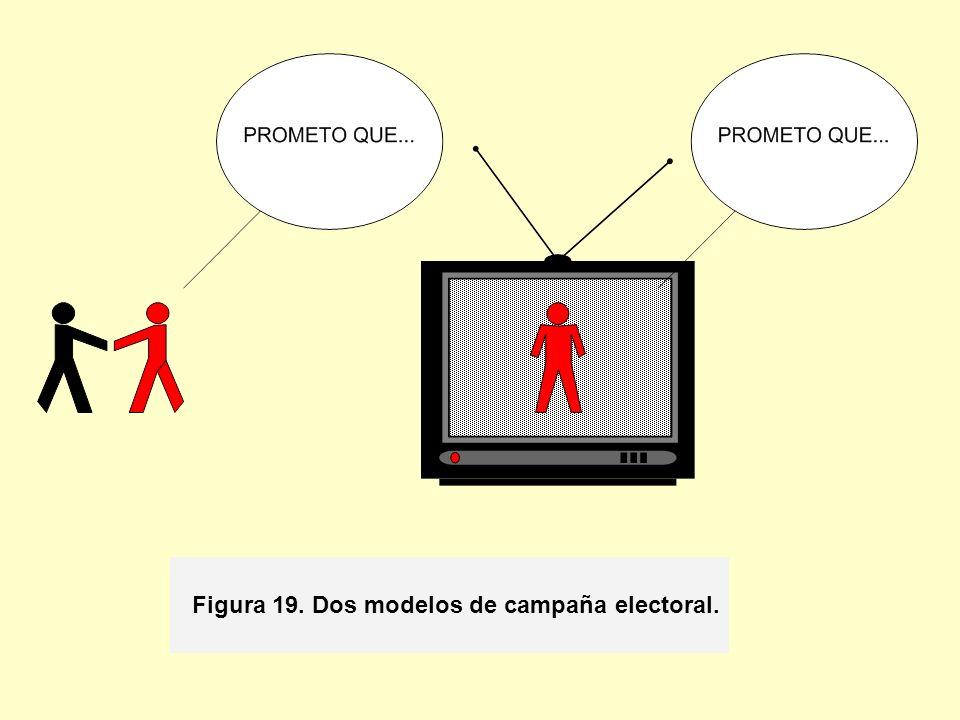 Figura 19. Dos modelos de campaña electoral.