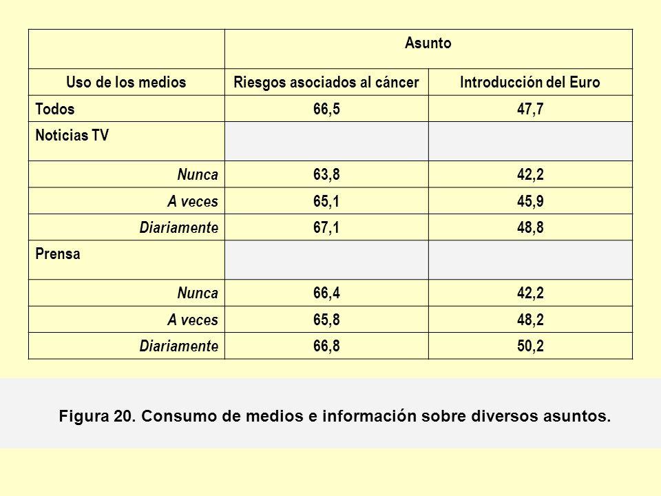 Riesgos asociados al cáncer