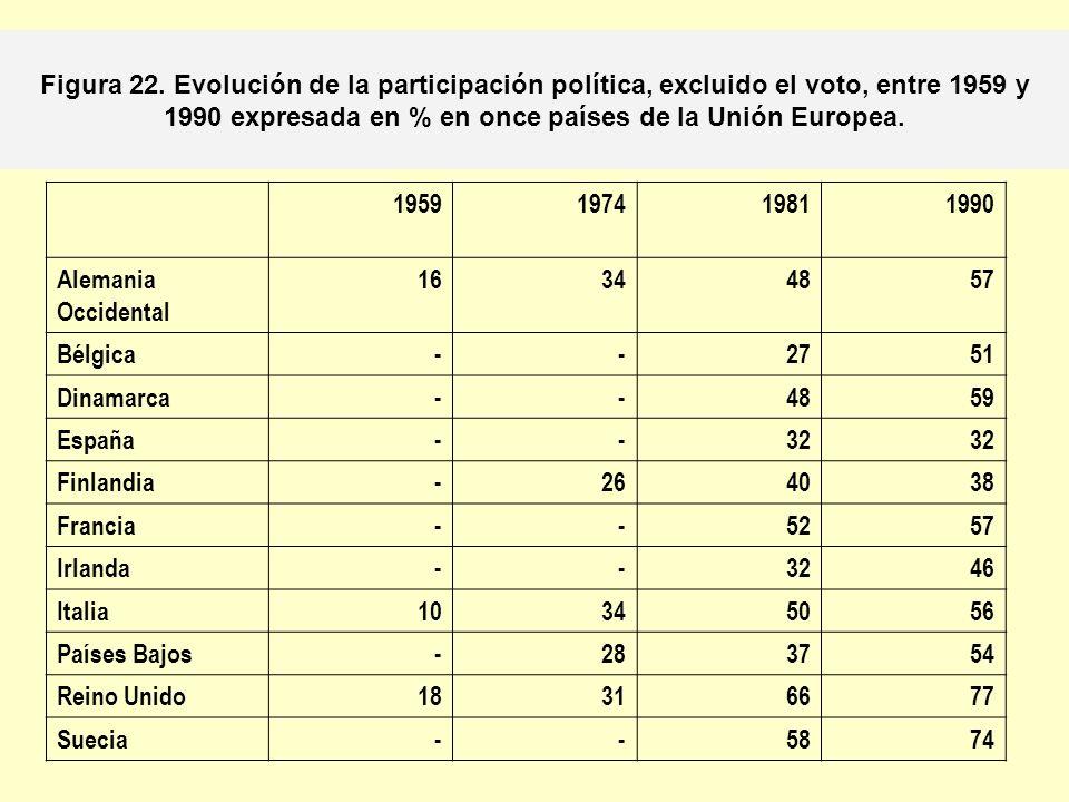 Figura 22. Evolución de la participación política, excluido el voto, entre 1959 y 1990 expresada en % en once países de la Unión Europea.