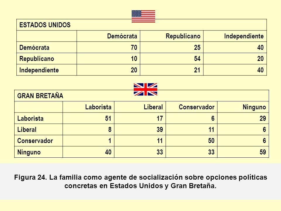 ESTADOS UNIDOS Demócrata. Republicano. Independiente. 70. 25. 40. 10. 54. 20. 21. GRAN BRETAÑA.