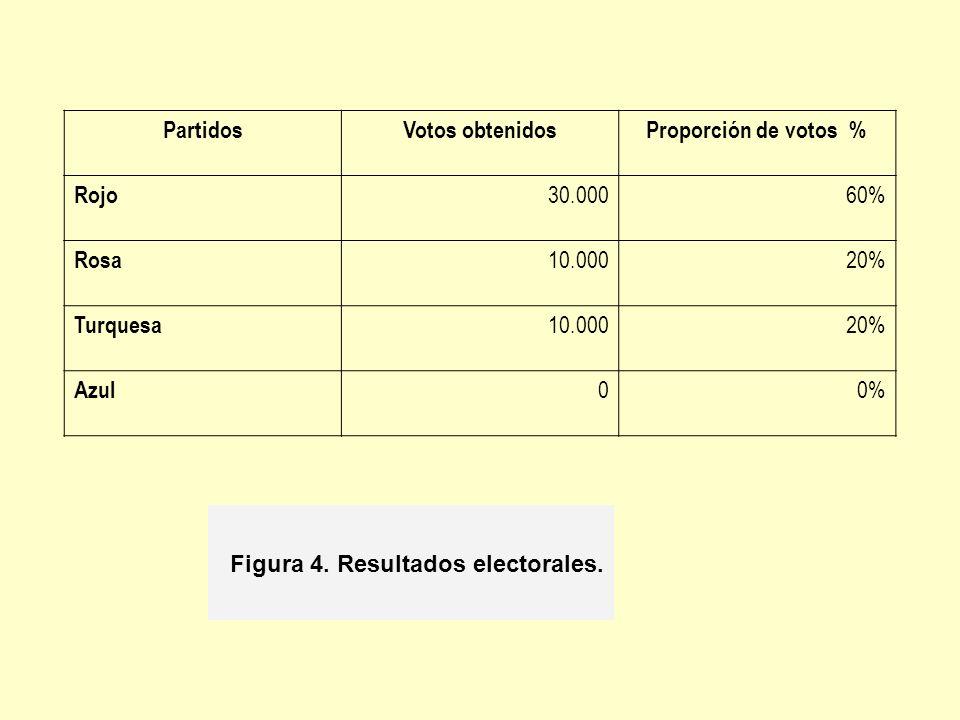 Figura 4. Resultados electorales.