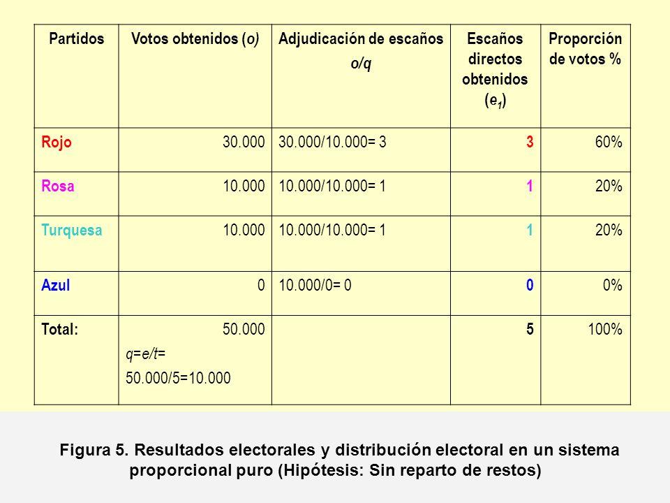 Partidos Votos obtenidos (o) Adjudicación de escaños. o/q. Escaños. directos obtenidos. (e1) Proporción de votos %