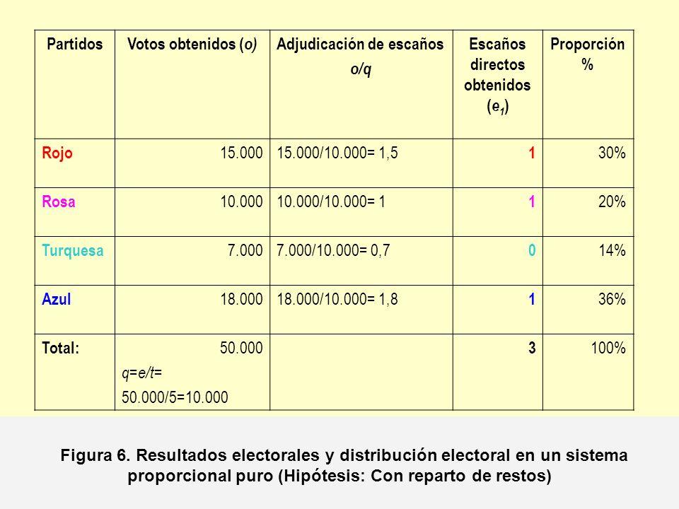 Partidos Votos obtenidos (o) Adjudicación de escaños. o/q. Escaños. directos obtenidos. (e1) Proporción %