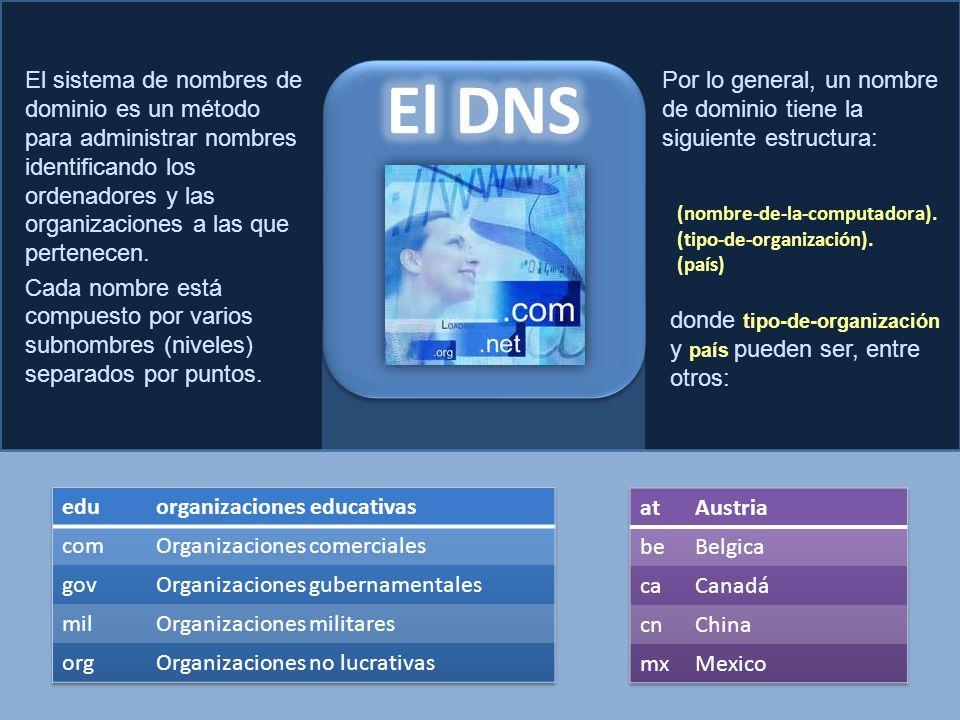 El sistema de nombres de dominio es un método para administrar nombres identificando los ordenadores y las organizaciones a las que pertenecen. Cada nombre está compuesto por varios subnombres (niveles) separados por puntos.