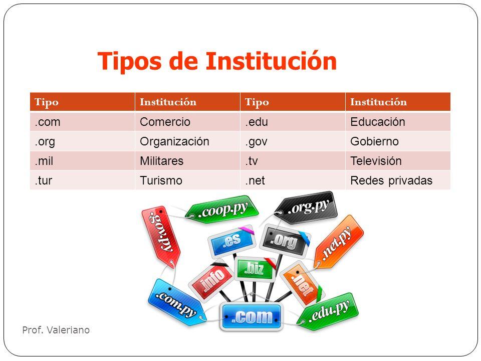Tipos de Institución Tipo Institución .com Comercio .edu Educación