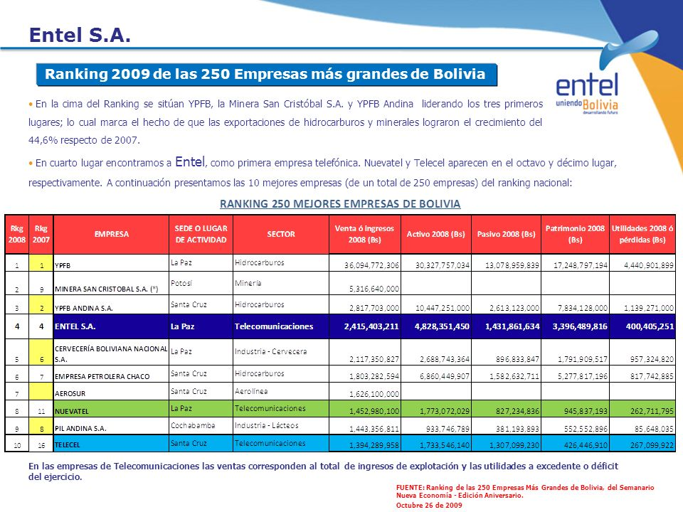 Entel S.A. Ranking 2009 de las 250 Empresas más grandes de Bolivia