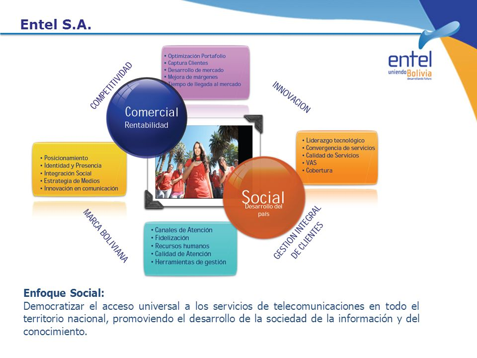 Entel S.A. Enfoque Social:
