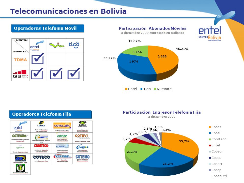 Telecomunicaciones en Bolivia