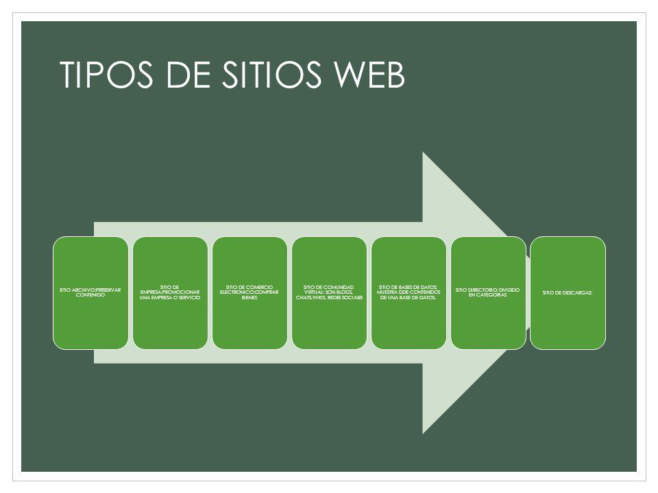 TIPOS DE SITIOS WEB SITIO ARCHIVO:PRESERVAR CONTENIDO