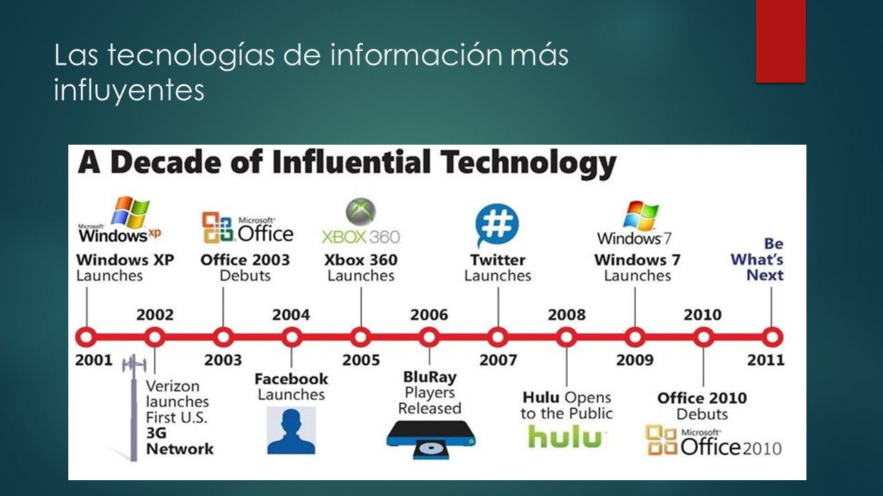Las tecnologías de información más influyentes