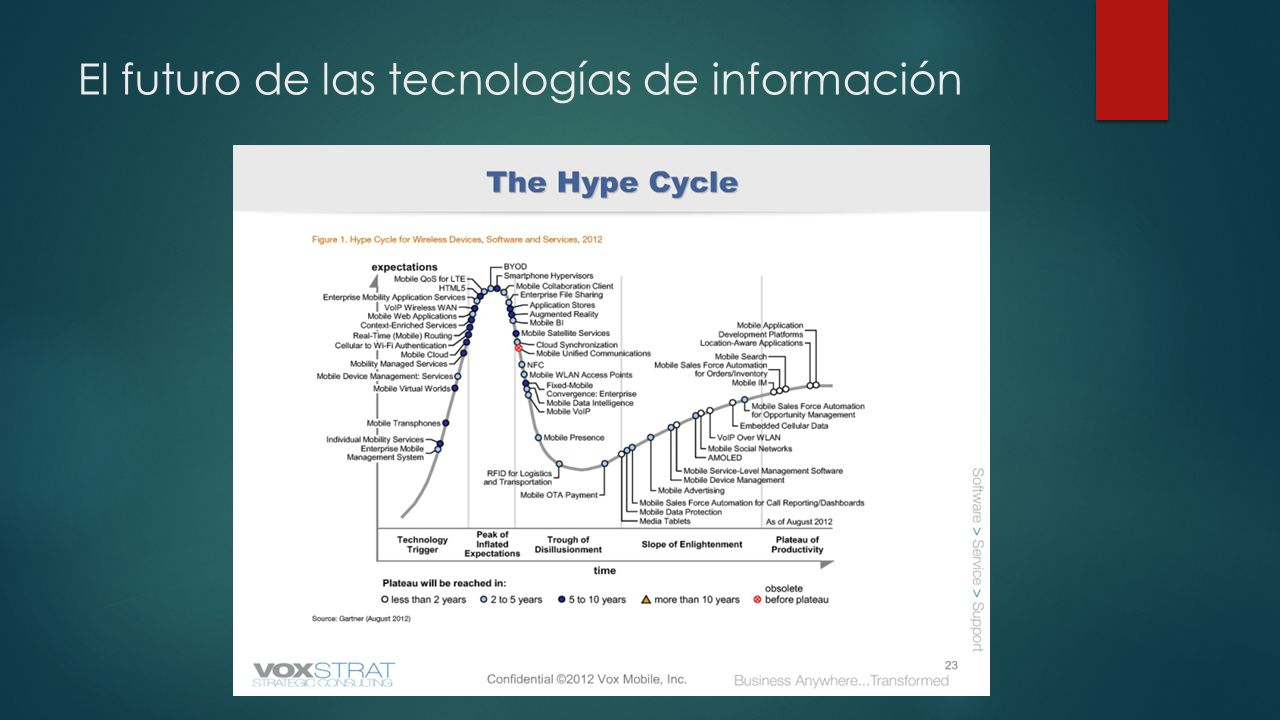El futuro de las tecnologías de información