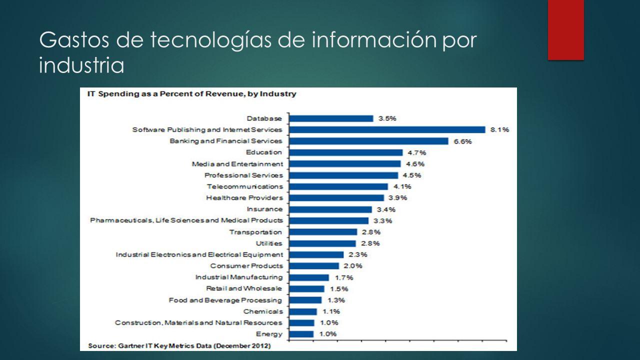 Gastos de tecnologías de información por industria