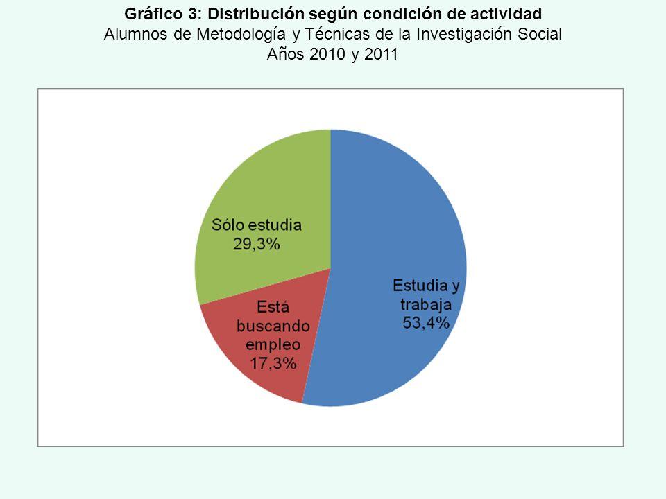 Gráfico 3: Distribución según condición de actividad