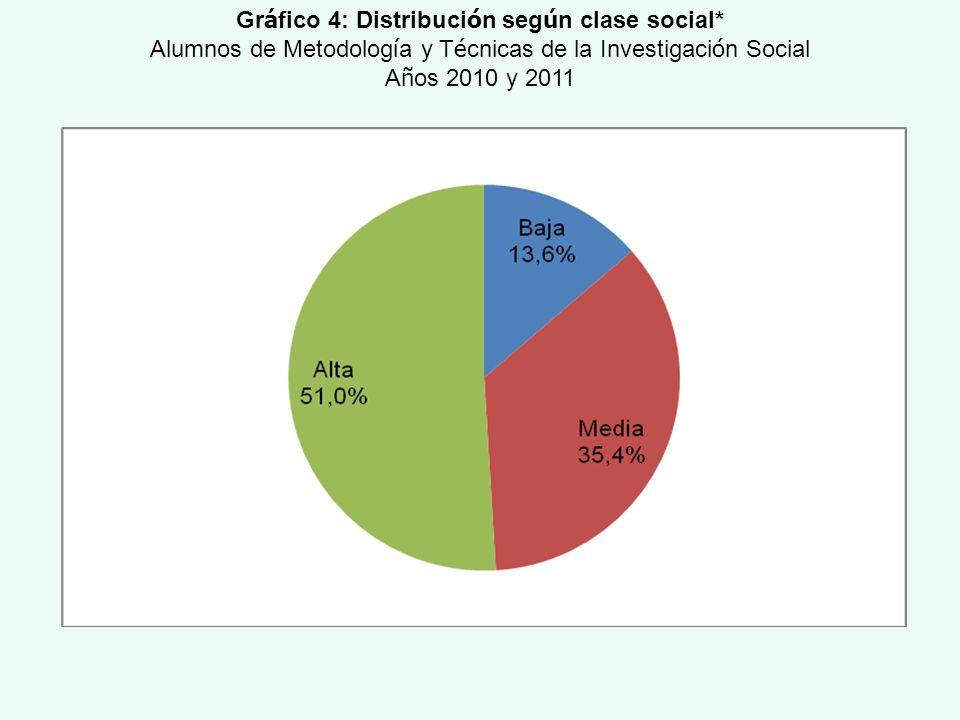 Gráfico 4: Distribución según clase social*