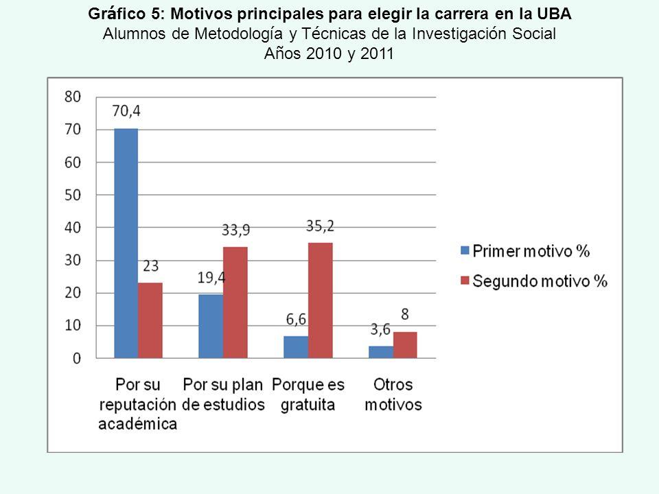 Gráfico 5: Motivos principales para elegir la carrera en la UBA