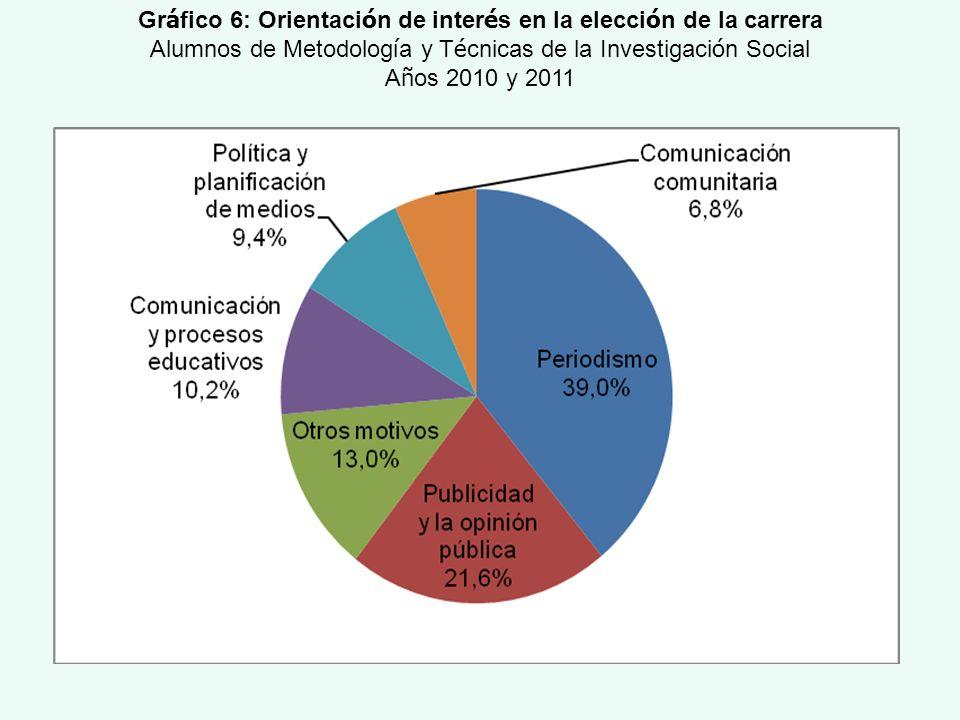 Gráfico 6: Orientación de interés en la elección de la carrera