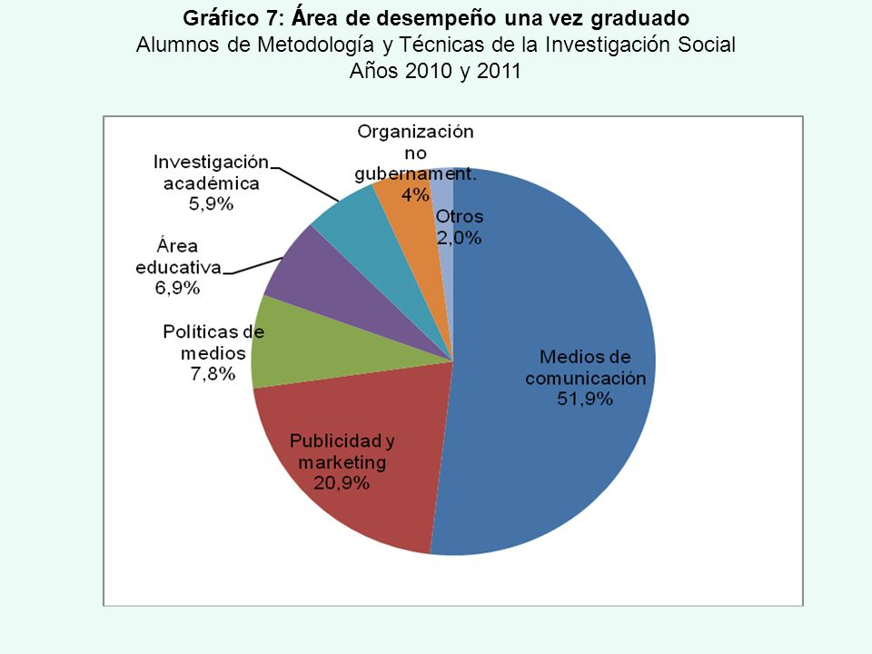 Gráfico 7: Área de desempeño una vez graduado