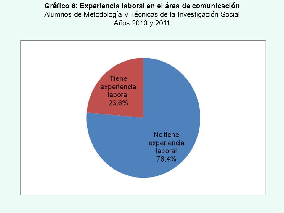 Gráfico 8: Experiencia laboral en el área de comunicación