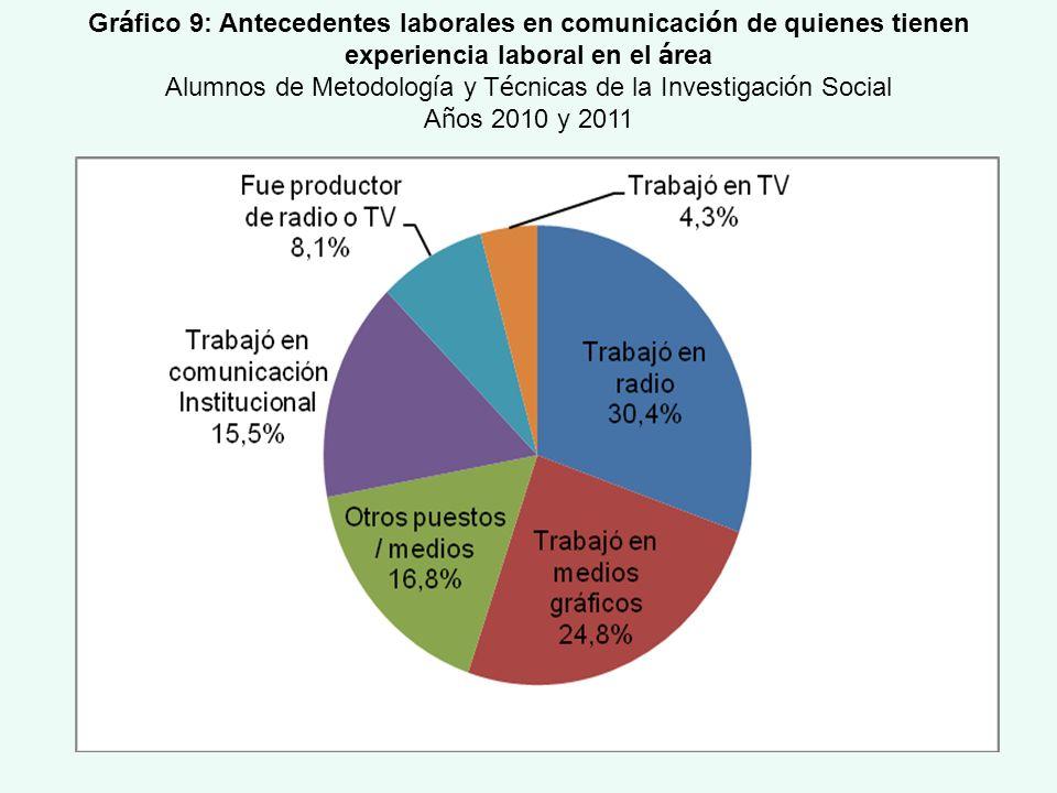 Gráfico 9: Antecedentes laborales en comunicación de quienes tienen