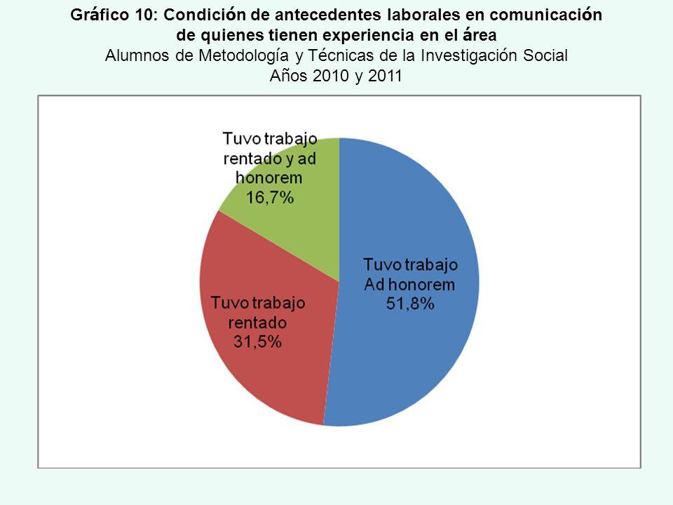 Gráfico 10: Condición de antecedentes laborales en comunicación
