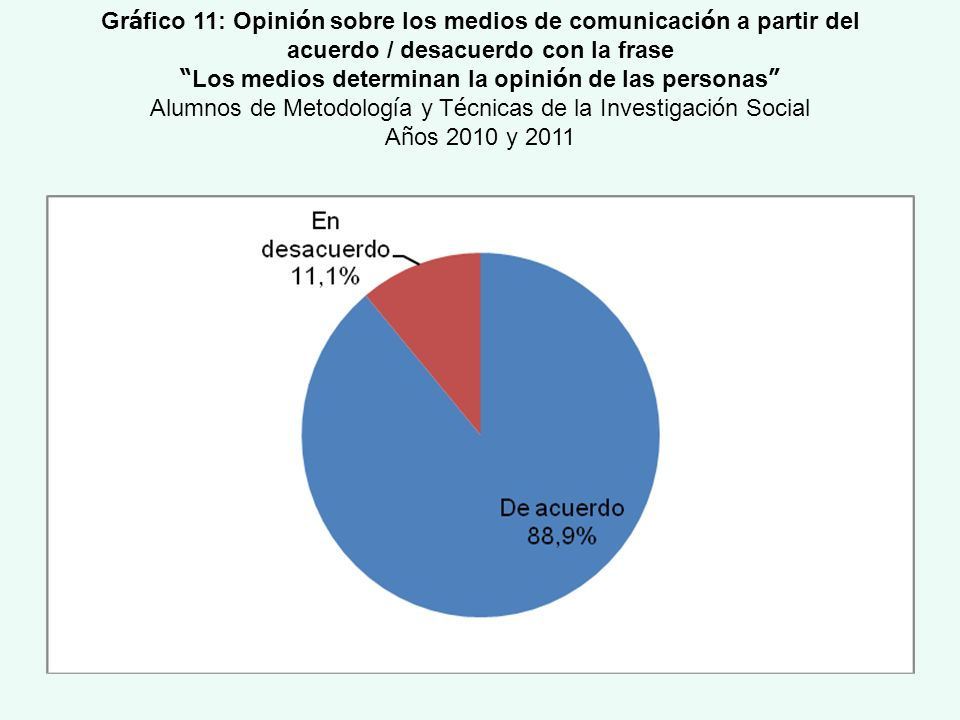 Gráfico 11: Opinión sobre los medios de comunicación a partir del
