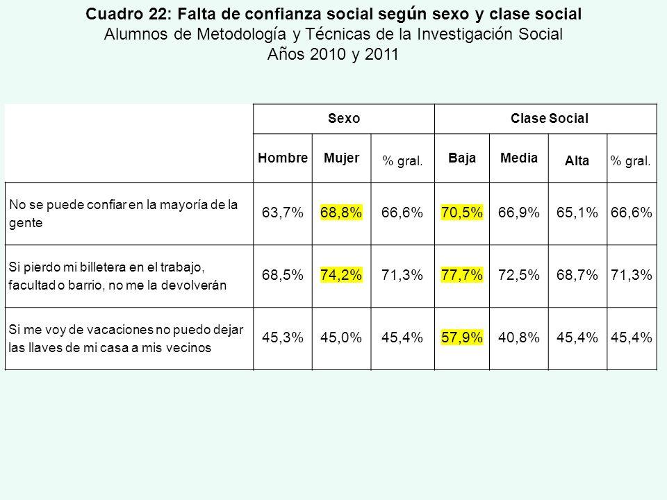 Cuadro 22: Falta de confianza social según sexo y clase social