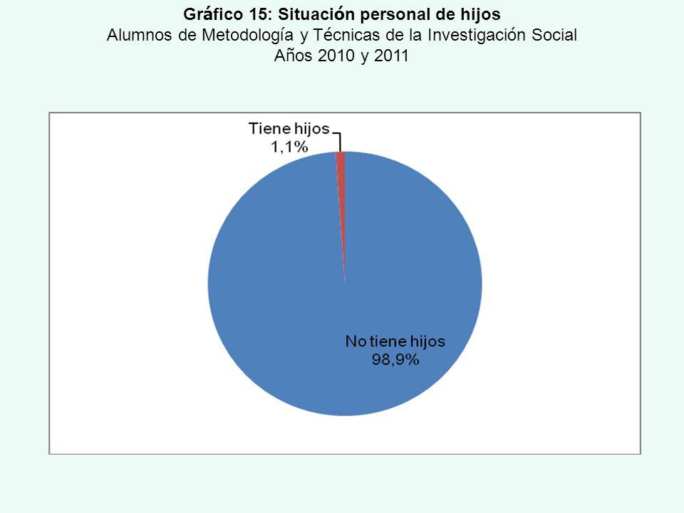 Gráfico 15: Situación personal de hijos
