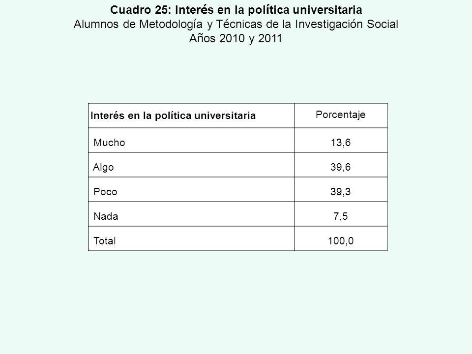 Cuadro 25: Interés en la política universitaria